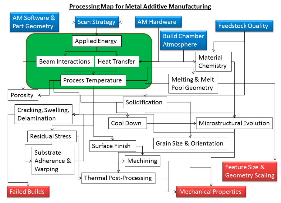 Surface preparation of metals.