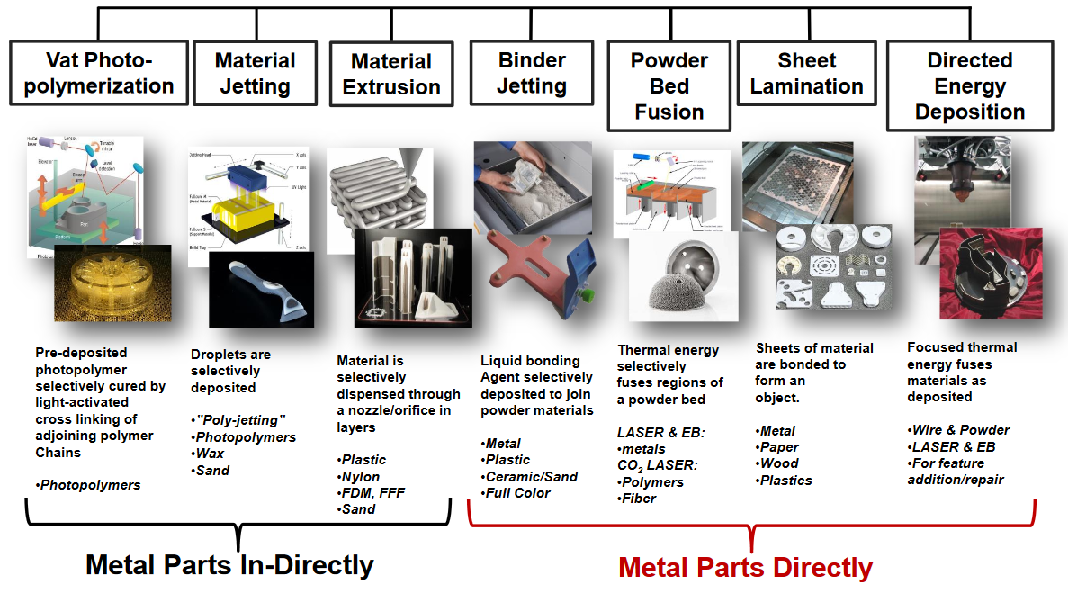 Factors to Consider When 3D Printing or Additive Manufacturing Metal