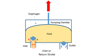 Specifying diaphram pumps according to end use