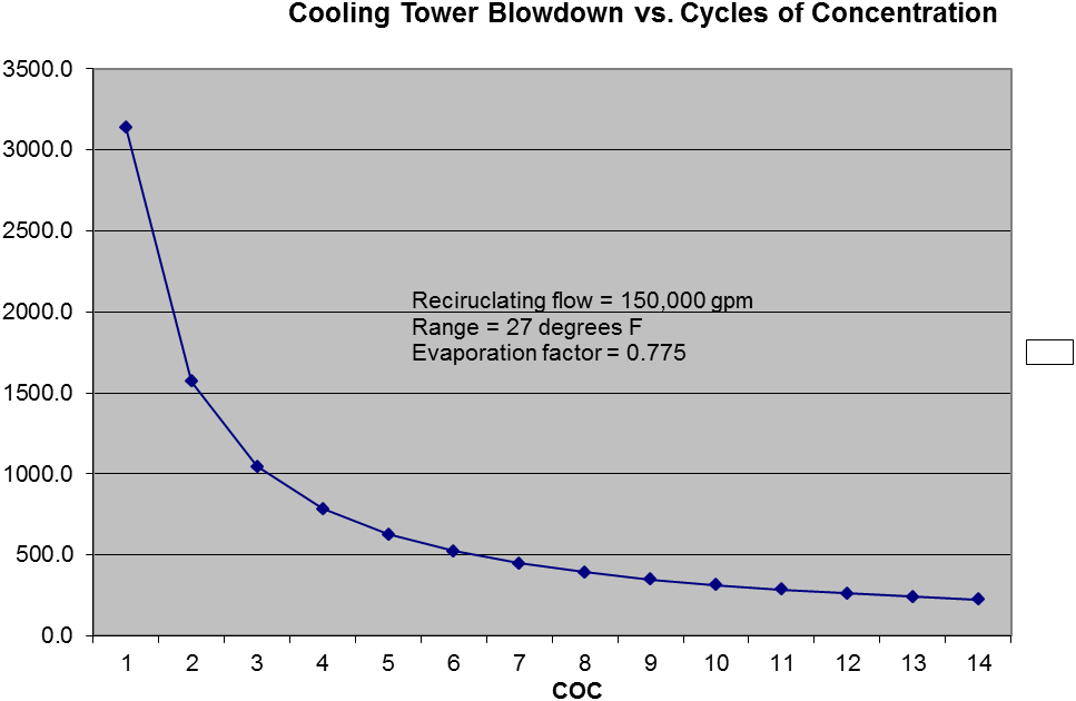 Cooling tower blowdown vs. cycles of concentration for the example ...