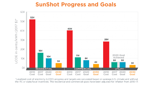 (Click to enlarge.) Cost progress on solar energy systems.
