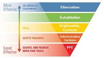 Survey reveals electrical shock prevention needs a jolt of change