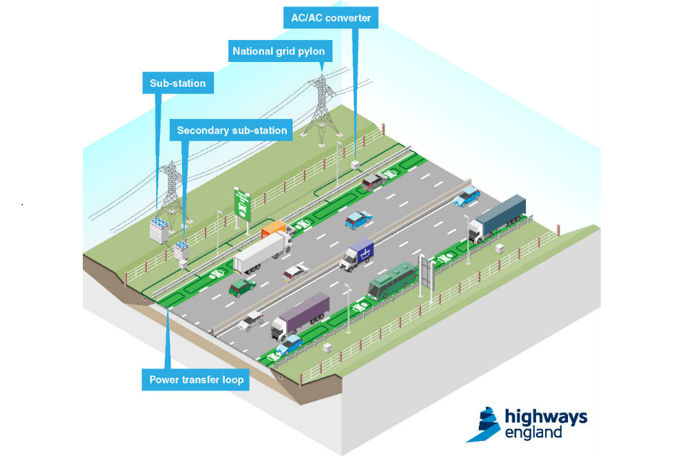 Roads That Charge Electric Cars