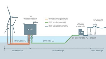 New 2 GW standard to accelerate offshore wind deployment in Europe