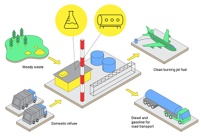 UK facility to produce aviation fuel from waste | Engineering360