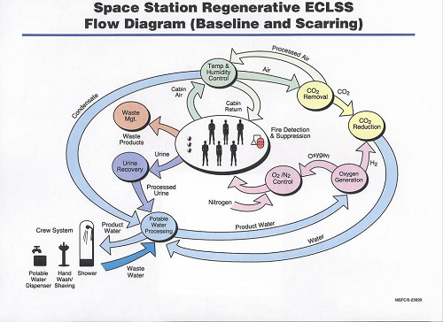 Schematic of the flow of recyclable resources in the ISS. (Source: NASA)
