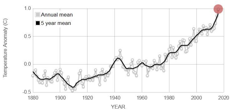 Global land-ocean temperature index showing annual and five-year mean temperature anomalies since 1880. Source: NASA/GISS