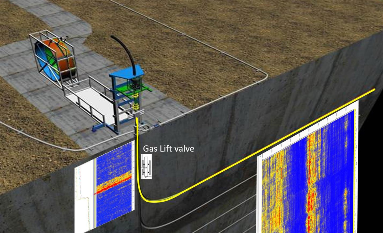 Can Oil Well Monitoring Systems Withstand Stimulation