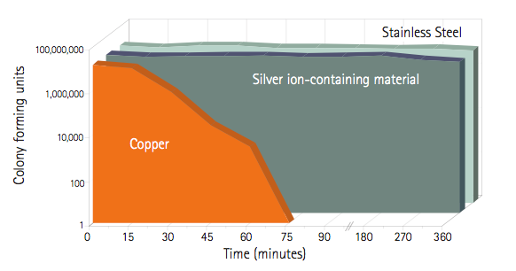 Figure 8—Copper surfaces are more effective in killing MRSA compared to stainless and silver-ion containing materials. Source: antimicrobialcopper.org