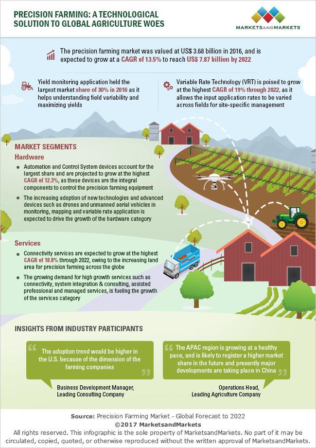 Precision Farming Trends | Engineering360