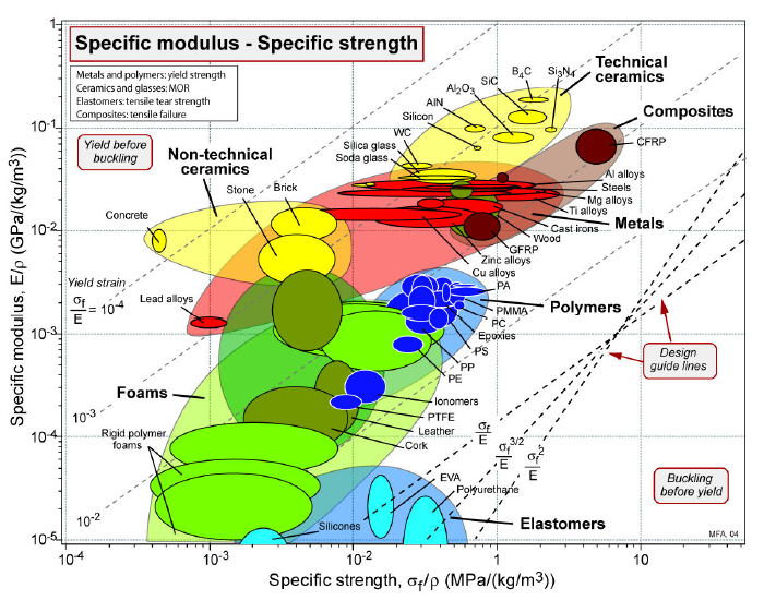 Figure 2 - Ashby materials selection chart of specific strength versus specific modulus. Source: Grant Design