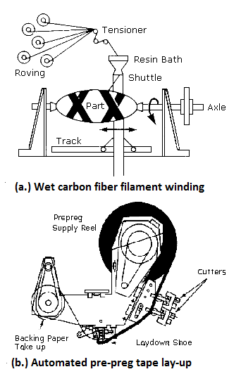 Figure 4 - Specialized carbon fiber composite component fabrication processes include filament winding and pre-preg tape lay-up. Source: OSHA