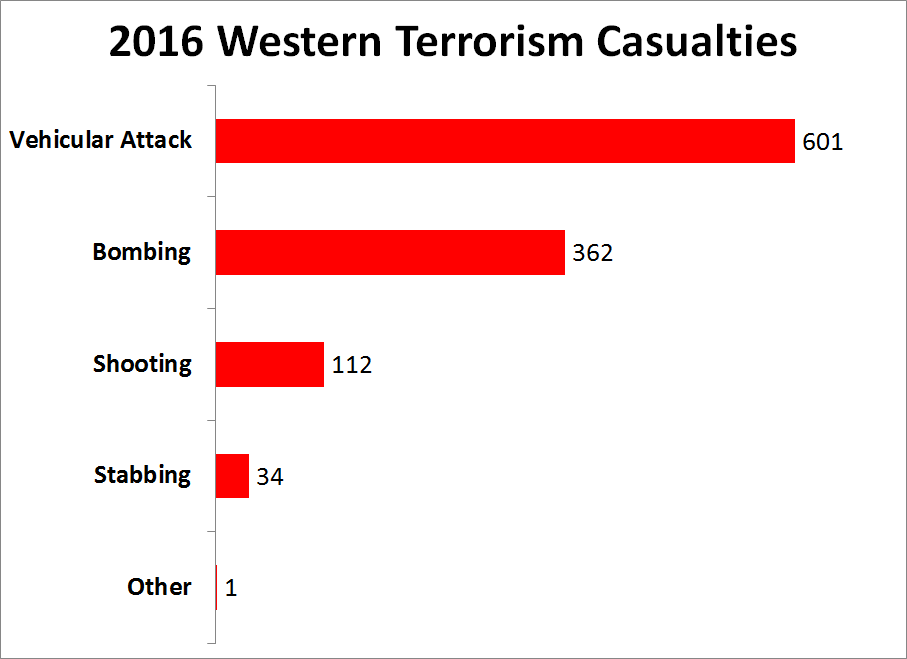 Figure 2—Terrorist attack types by number of casualties in Western countries. Source: The Risk Advisory Group Ltd.