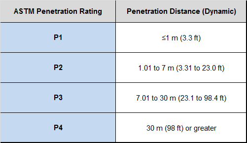 Figure 10—ASTM penetration rating for vehicle barriers. Source: ASTM
