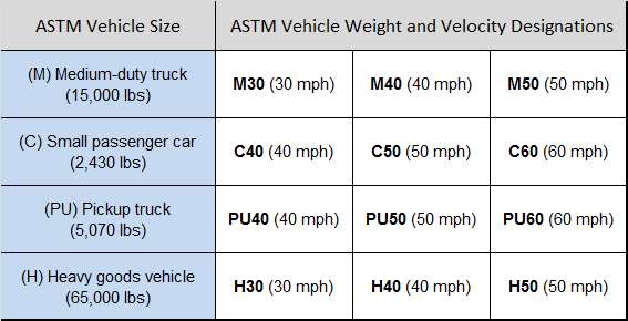 Figure 9—ASTM kinetic energy rating for vehicle barriers based on vehicle mass and velocity. Source: ASTM