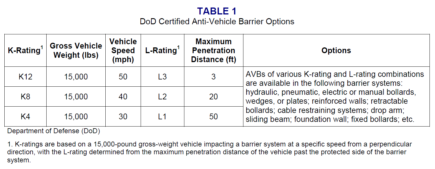 Figure 8—U.S. Department of Defense (DOD) vehicle barriers K-ratings, which are not superseded by ASTM standards. Source: DOD