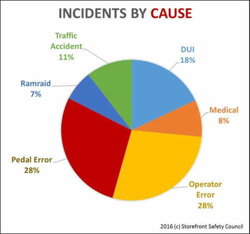 Figure 3—Storefront vehicle crashes by incident cause. Source: Storefront Safety Council
