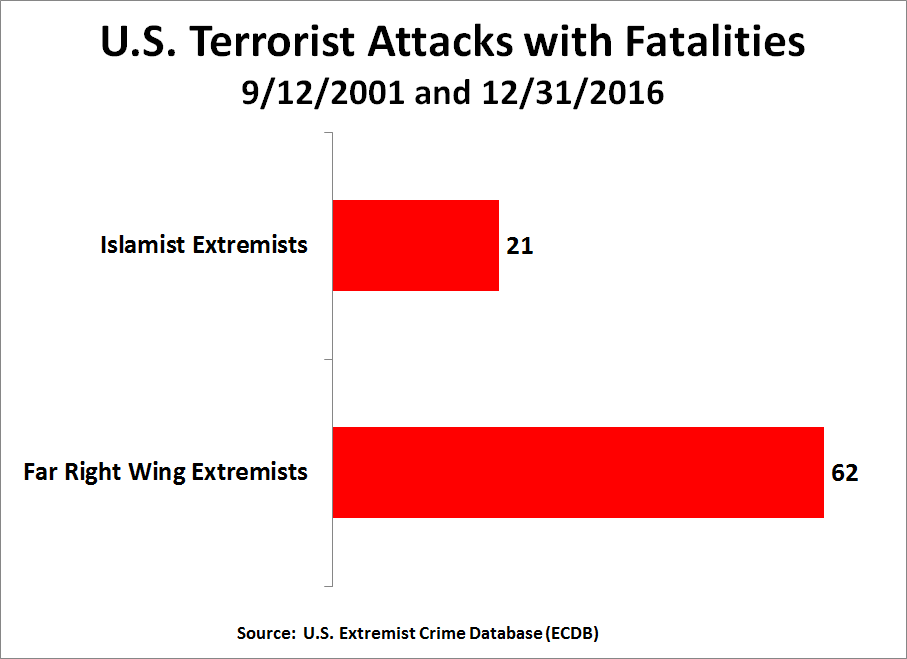Figure 12—U.S. terrorist attacks with fatalities between September 12, 2001, and December 31, 2016. Source: U.S. Extremist Crime Database (ECDB)