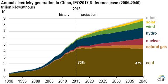 Power Generation Through Natural Gas