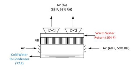 Illustration of the cycles of concentration vs. blowdown for example cooling tower.