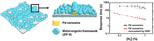 Pd nanowires are covered by a metal-organic framework layer. Source: KAIST/University of California-Irvine