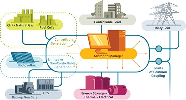 NY Prize Competition Drives Community Microgrid Development