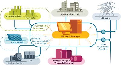 Microgrids distribute power from one or more local resources to local sources of demand, and are capable of drawing power from and giving power to the traditional grid. Credit: Siemens