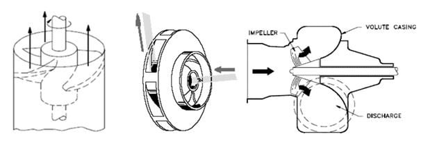 Axial Flow Impeller : How to select the right pump for your chemical application