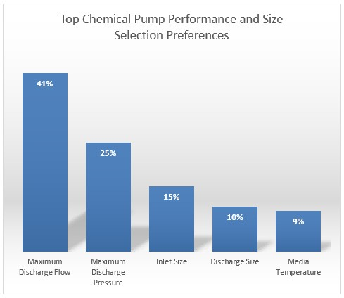 How to Select the Right Pump for Your Chemical Application