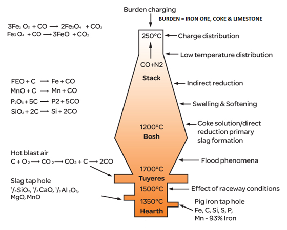 Figure 2 – Schematic of blast furnace with reactions and temperature ranges (Source: Eurotherm).