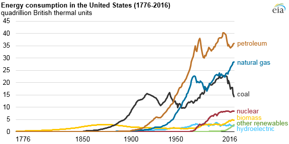 U.S. Energy use by fuel type from 1776-2016. Source: EIA