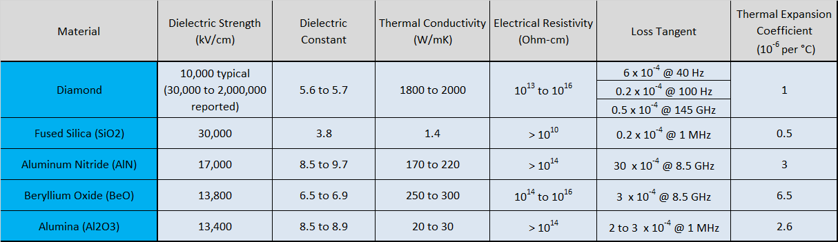 What Is The Ultimate Dielectric Material Diamond