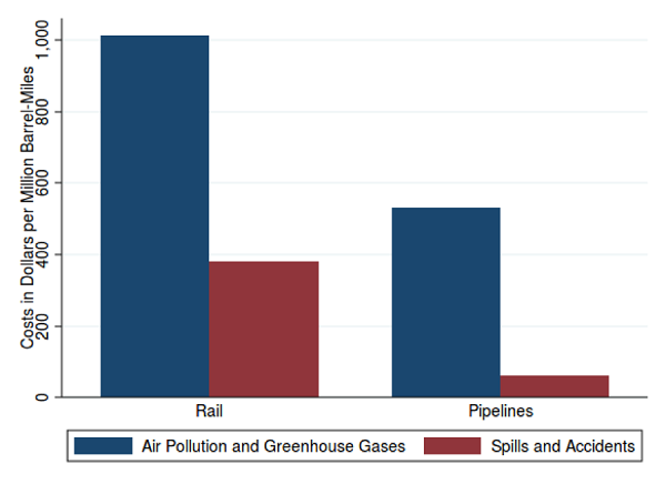 Air pollution and greenhouse gas damages for transportation by railroad and pipelines to the Gulf Coast. Source: Carnegie Mellon University