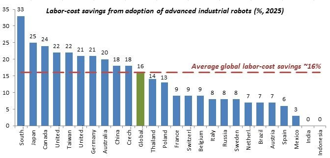 What Is the Real Cost of an Industrial Robot Arm
