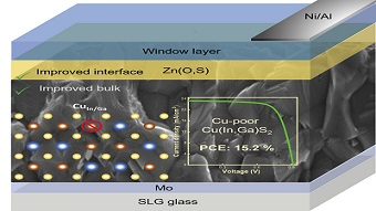 Solar cell efficiency exceeds 15%