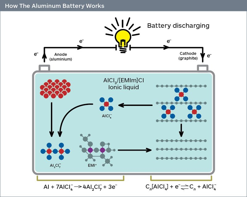 Aluminum Batteries Could Challenge Lithium Ion On Cost And Safety