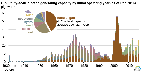 Gas technology was overbuilt in the early 2000s, but is now playing a lead role in the generation mix.