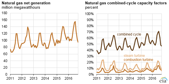 Capacity factors have grown for natural gas as the supply glut has been absorbed.