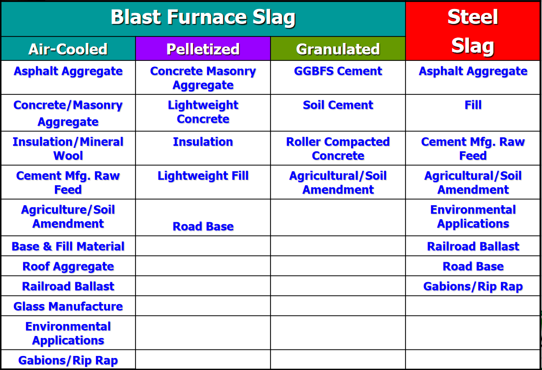 High Performance Slag Materials – A Steel Industry Byproduct