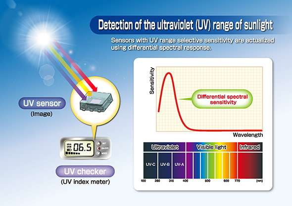 The new UV light sensor technology uses only silicon semiconductors to selectively detect and measure the light intensity of UV-A and UV-B light wavebands. Image credit: Tohoku University