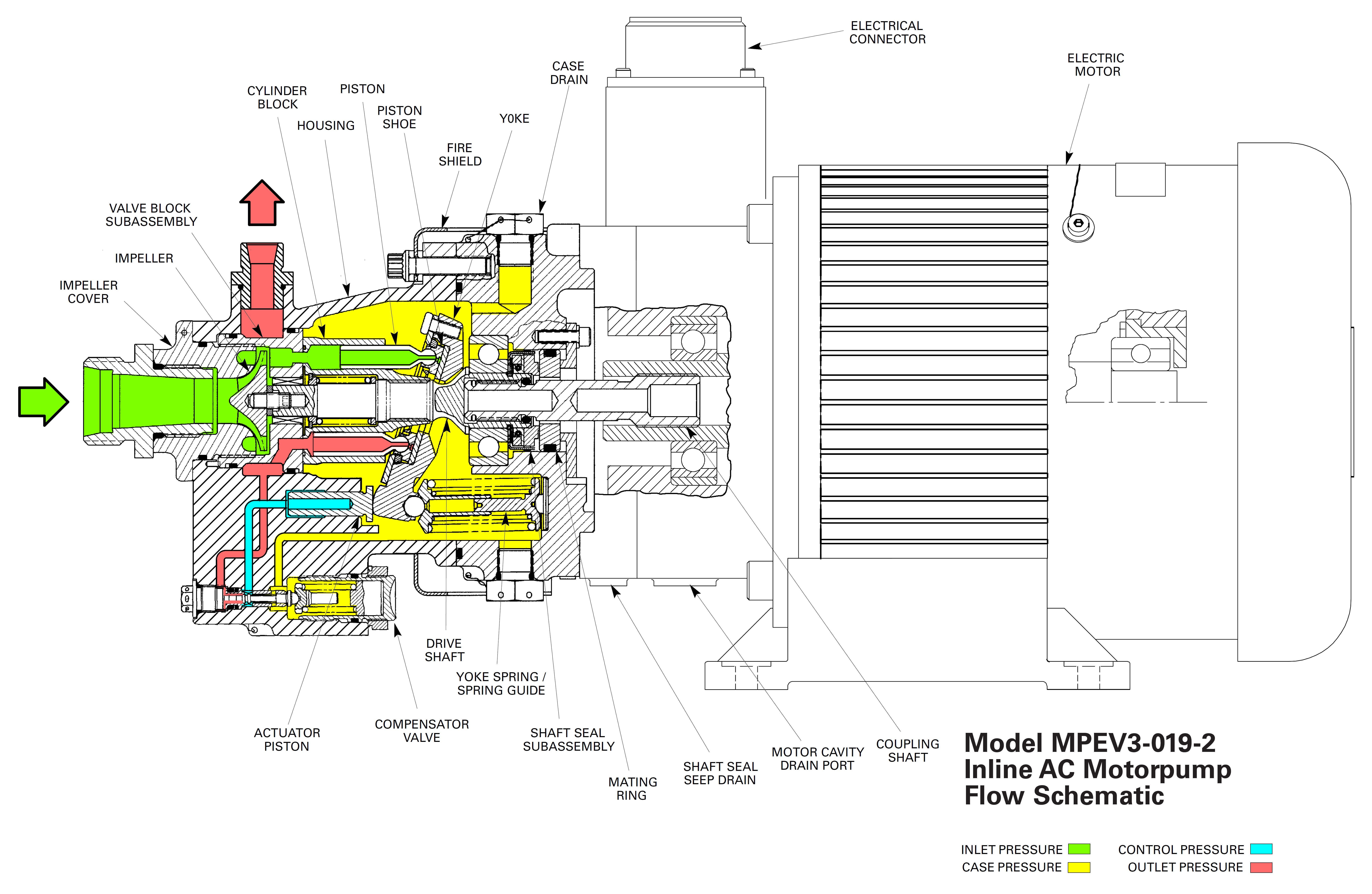 How does a pressure-compensated electric motor-driven axial ... Ac Electric Motors Schematic Diagram on