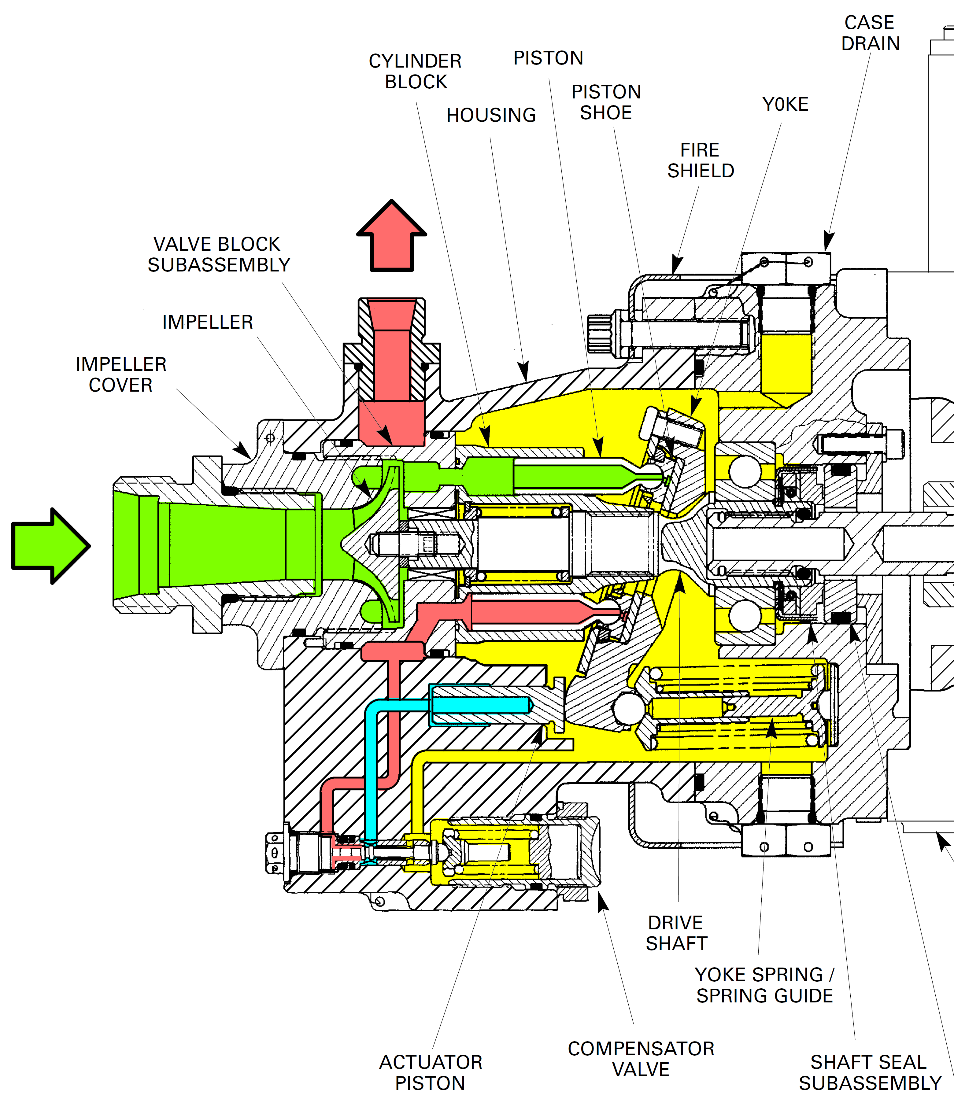 How does a pressure-compensated electric motor-driven axial piston hydraulic  pump work? | Engineering360 | Hydraulic Pump Schematic |  | Engineering360 - GlobalSpec