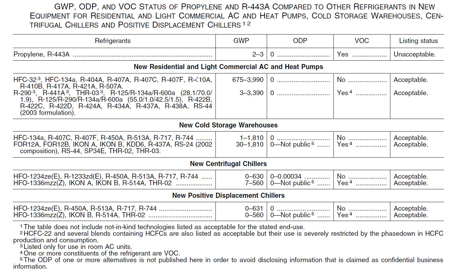 Low GWP Refrigerants - Understanding GWP, GHG, ODP and