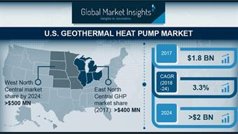 US geothermal heat pump market expected to reach $2 billion by 2024
