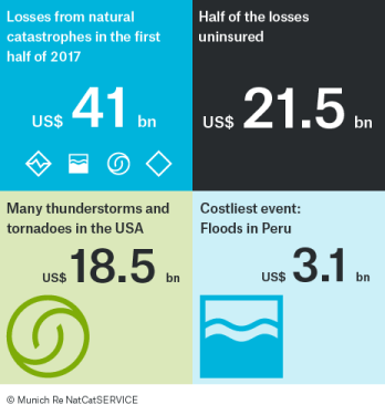 With less than half of the losses uninsured, the share of insured losses was higher than usual, Munich Re says. This is due to the major thunderstorm losses ...