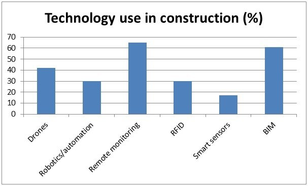 Companies That Make Drones >> Disruptive Innovation Faces An Uphill Battle in Building and Construction | Engineering360