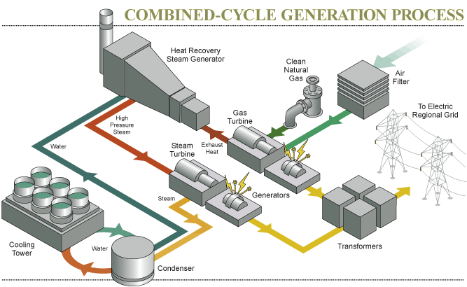 Combined Cycle Power Plants Is Their Reign Assured