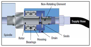 Rotary Union Design Factors and Sealing Technologies for