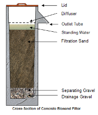 (Click to enlarge.) Typical construction of a concrete biosand filter using sand and gravel as filter media. Image source: Center for Affordable Water and Sanitation Technology