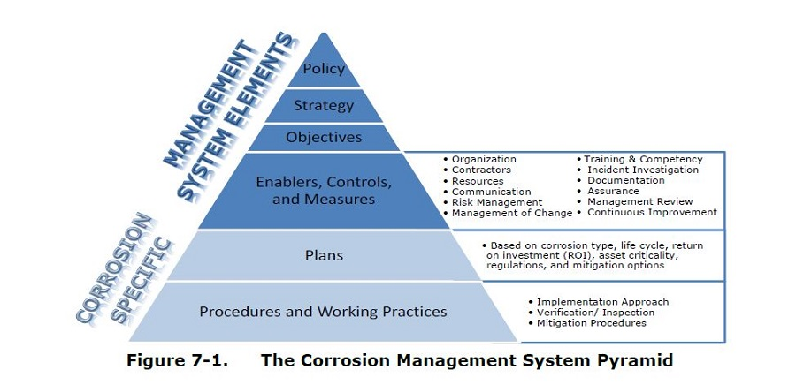 Figure 1: The Corrosion Management System Pyramid. Source: NACE International